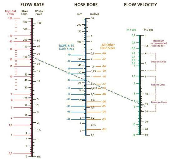 Calculate flow rate, flow velocity and hose bore