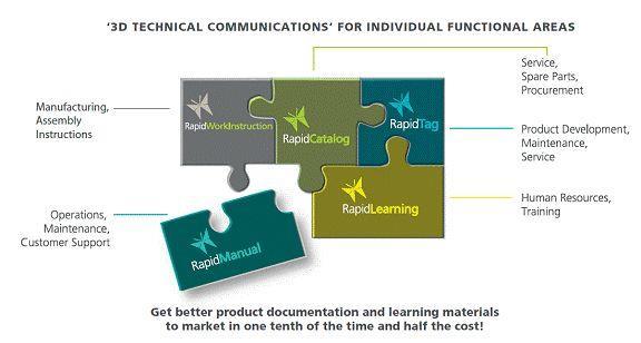 Automating Technical Communications | Cortona3D