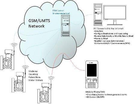 Control, Alarm, Log or Monitor | ekoCALM
