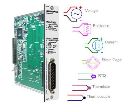 Strain Gage & Load Cell Measurement using Windows O/S