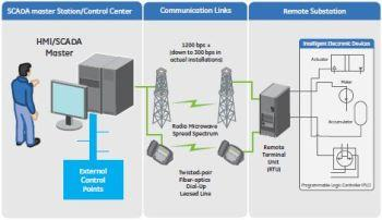 Redefining SCADA architecture to support substation flexibility