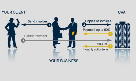 Invoice Discounting Explained