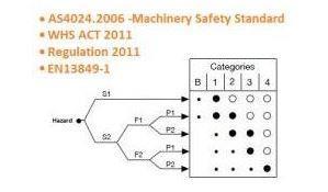 Safety Training | Treotham