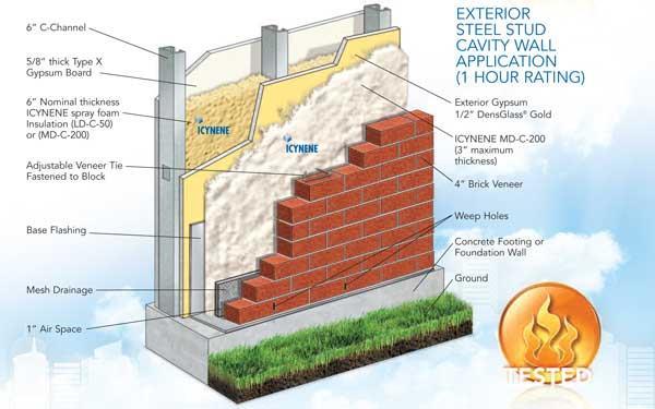 Insulation System | Icynene®