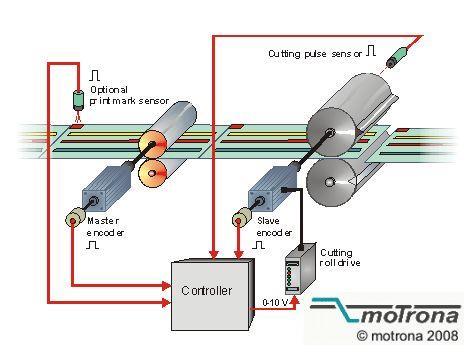 Rotating Cross Cutter Controllers   Motrona