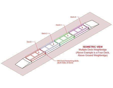 Multi-Deck Weighbridges